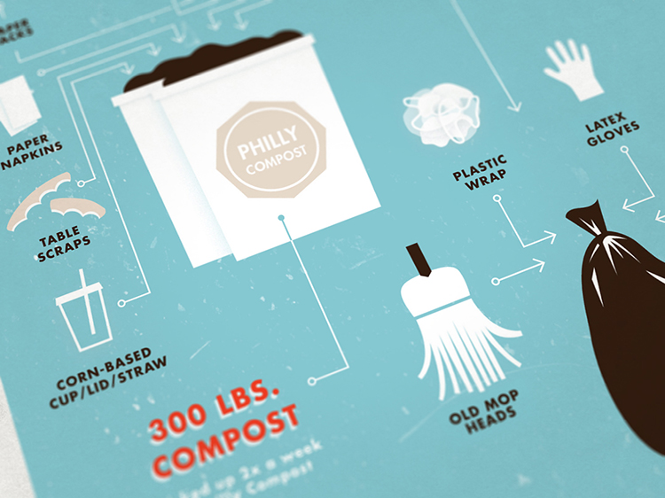 diagram detail compost