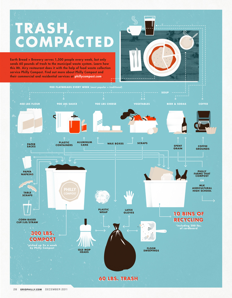 Trash, Compacted diagram