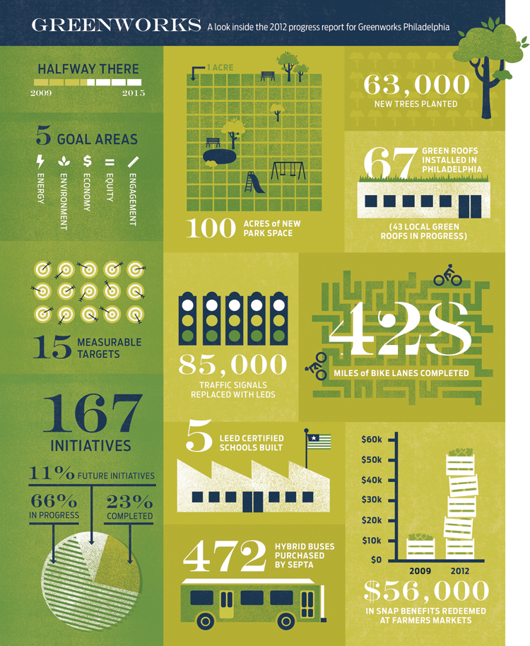 Greenworks infographics