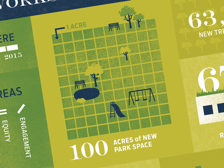 100 acres of new park space